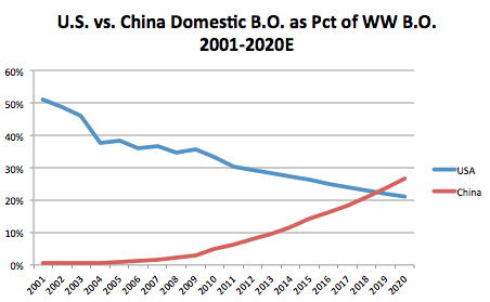 [Image: china-vs-us-ww-box-office-share1.jpg]
