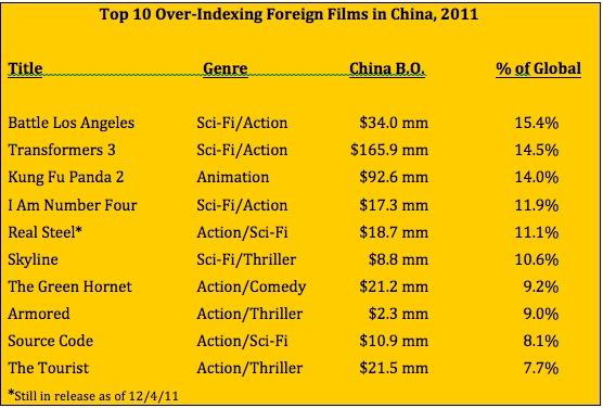 What Types of Films Over-Perform in China? | chinafilmbiz 中国电影业务