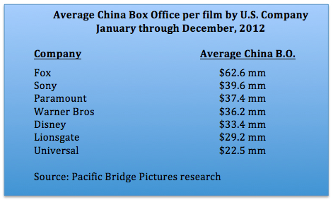 Average China bo by company 2012