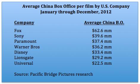 Average China bo by company 2012