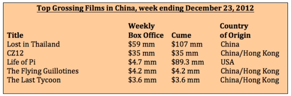 Box office week ending 12-23-12