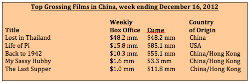 Box office week ending December 16, 2012