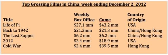 Box office week ending December 2, 2012