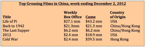 Box office week ending December 2, 2012