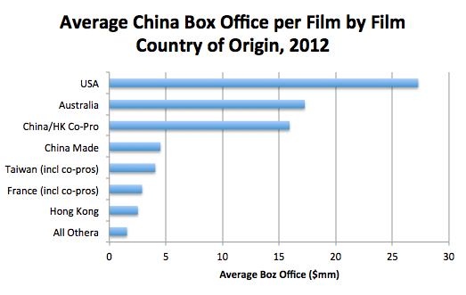 Average China BO per Film by Country, 2012