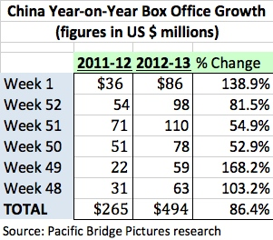 Box office growth 2013 v 2012