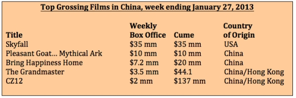 Box office week ending 1-27-13