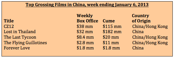 Box office week ending 1-6-13