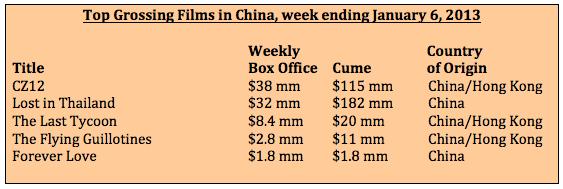 Box office week ending 1-6-13