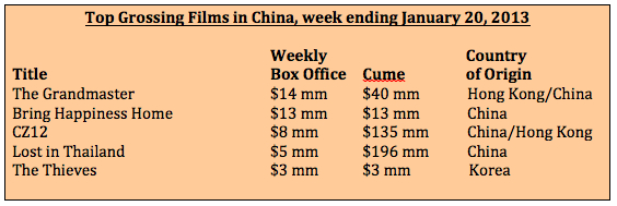 Box Office week ending Jan 20, 2013