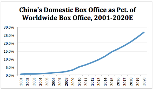 China Pct of WW BO thru 2020