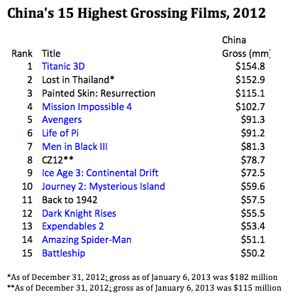 China Top 15 Grossing Films 2012