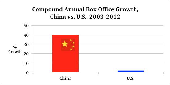 China v U.S. BO CAGR 2003-12