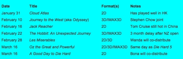 Q1 China release schedule