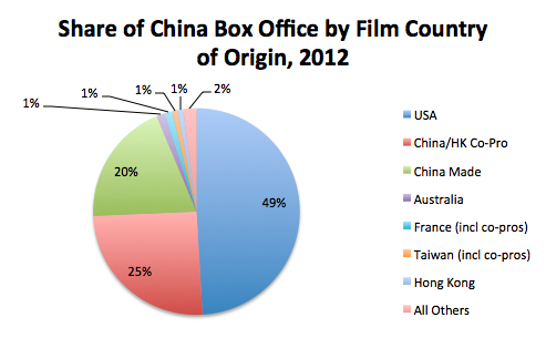 Share of 2012 China BO by Film Country of Origin