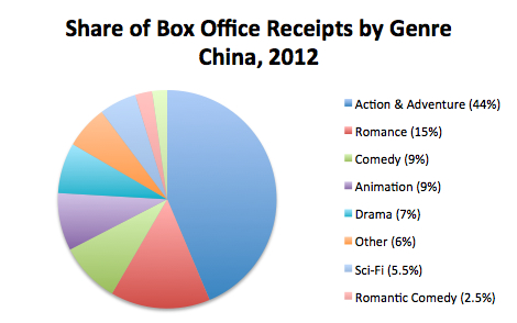 Share of Box Office Receipts by Genre, 2012