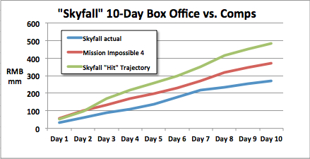 Skyfall vs comps