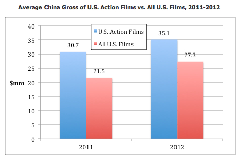 Average Action gross 2011-2012