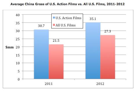 Average Action gross 2011-2012