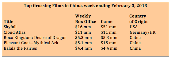 Box office for week ending February 3, 2013