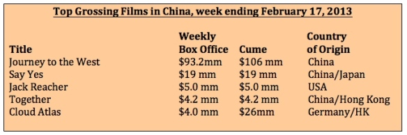 Box office week ending Feb 17, 2013