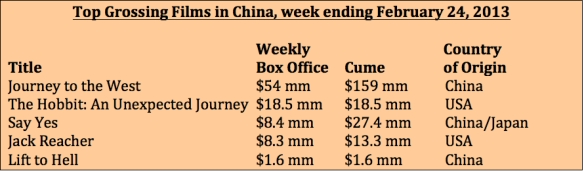 Box office week ending Feb 24, 2013
