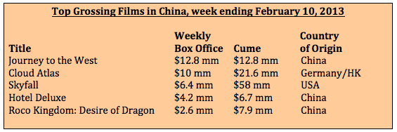 Box office week ending February 10, 2013