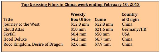 Box office week ending February 10, 2013