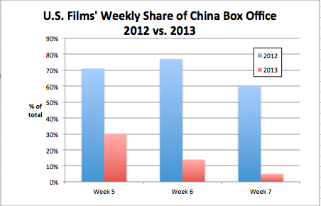 Weekly box office 2012 vs 2013