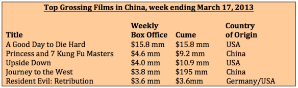 Box office week ending 3-17-13