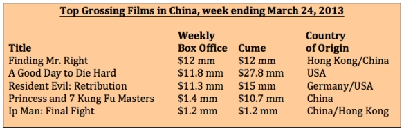 Box office week ending 3-24-13