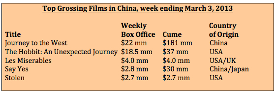 Box office week ending 3-3-2013