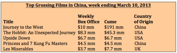 Box office week ending March 10, 2013