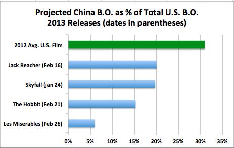 China B.O. pct of U.S. B.O. 2013