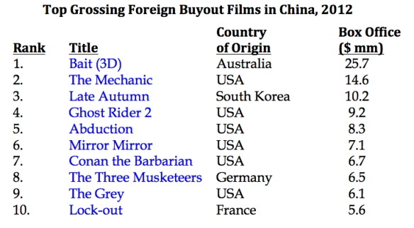 Top Grossing Foreign Buyouts