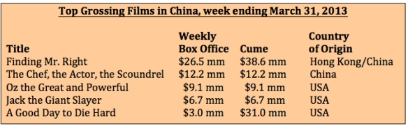 Box office week ending 3-31-13