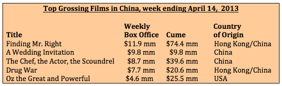 Box office week ending 4-14-13