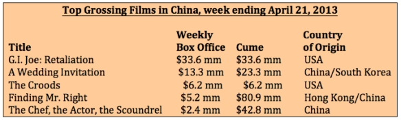 Box office week ending April 21, 2013
