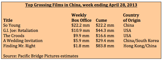 Box office week ending April 28, 2013