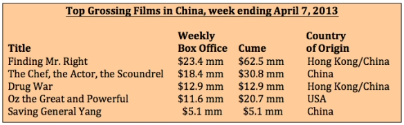 Box office week ending April 7 2013