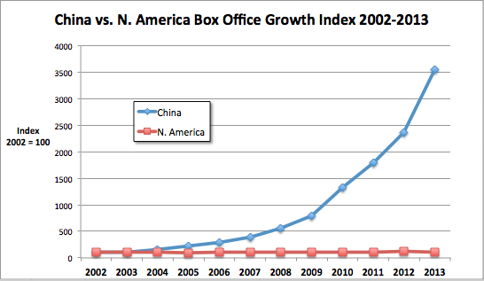 China vs N. America box office growth 2002-13