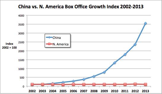 China vs N. America box office growth 2002-13
