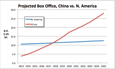 Projected b.o. China vs N. Am thru 2025