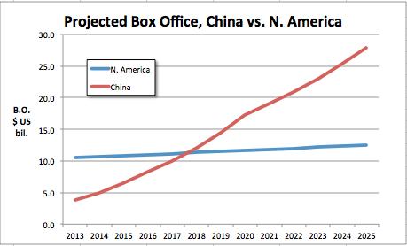 Projected b.o. China vs N. Am thru 2025