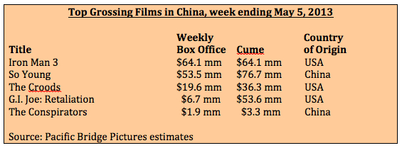 Box office week ending 5-5-13