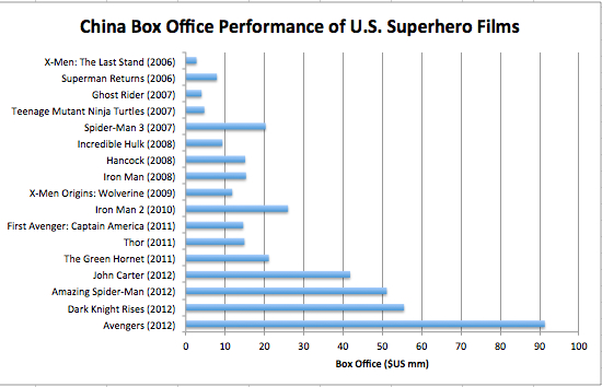 China B.O. Perf of U.S. Films