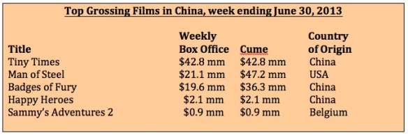 Box office week ending 6-30-13