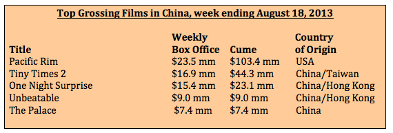 Box office for week ending Aug 18, 2013