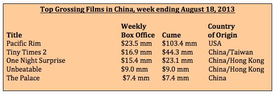 Box office for week ending Aug 18, 2013
