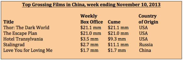Box office for week ending Nov 10, 2013